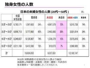%e5%b9%b4%e4%bb%a3%e5%88%a5%e7%8b%ac%e8%ba%ab%e5%a5%b3%e6%80%a7%e4%ba%ba%e6%95%b0