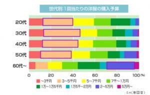 %e6%b4%8b%e6%9c%8d%e8%b3%bc%e5%85%a5%e9%87%91%e9%a1%8d%e5%b9%b4%e4%bb%a3%e5%88%a5